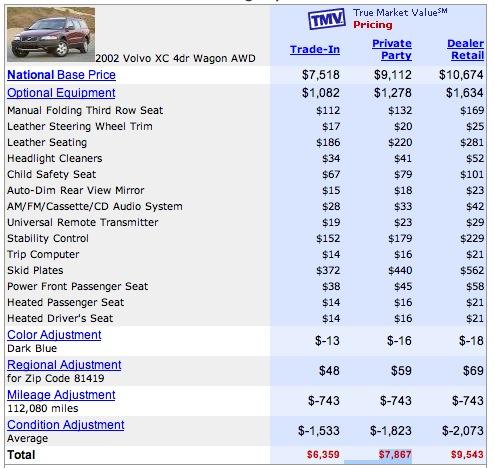 True Market Value >> Edmunds True Market Value 7 867 Earthbound